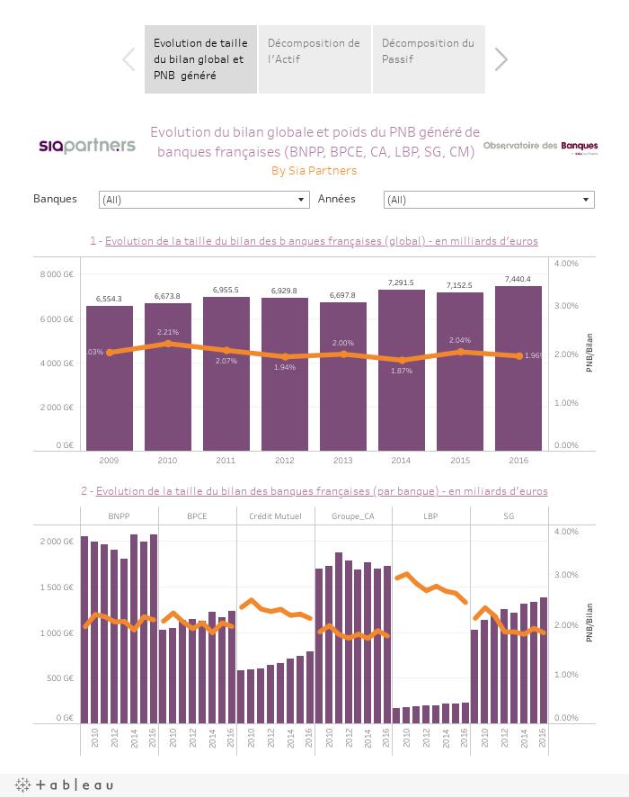 Decomposition du bilan des banques françaises (BNPP, BPCE, CA, LBP, SG, CM)By Sia Partners
