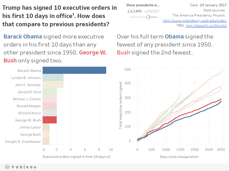Since inauguration, Trump has signed 10 executive orders, actions and presidential memoranda¹. How does that compare to previous presidents?