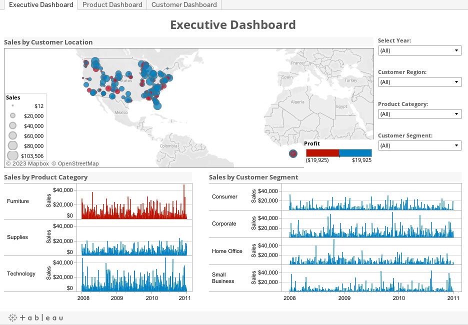 Executive Dashbord Report