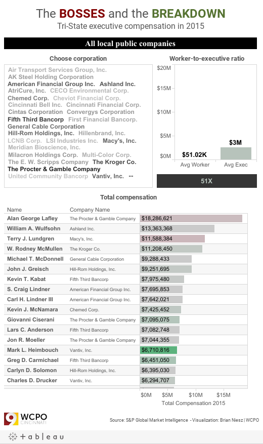 Cincinnati Executive Pay 2015