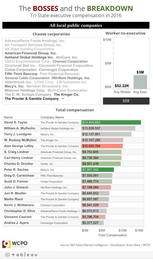 Cincinnati Executive Pay 2016