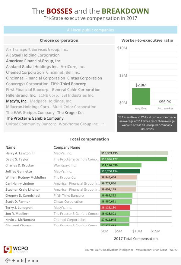 Executive Pay 2017