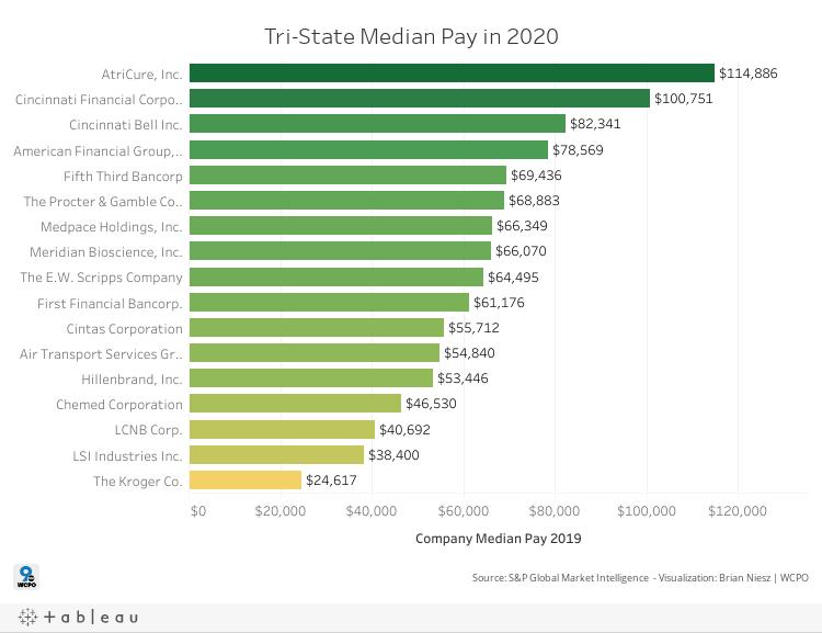 Median Pay 2020