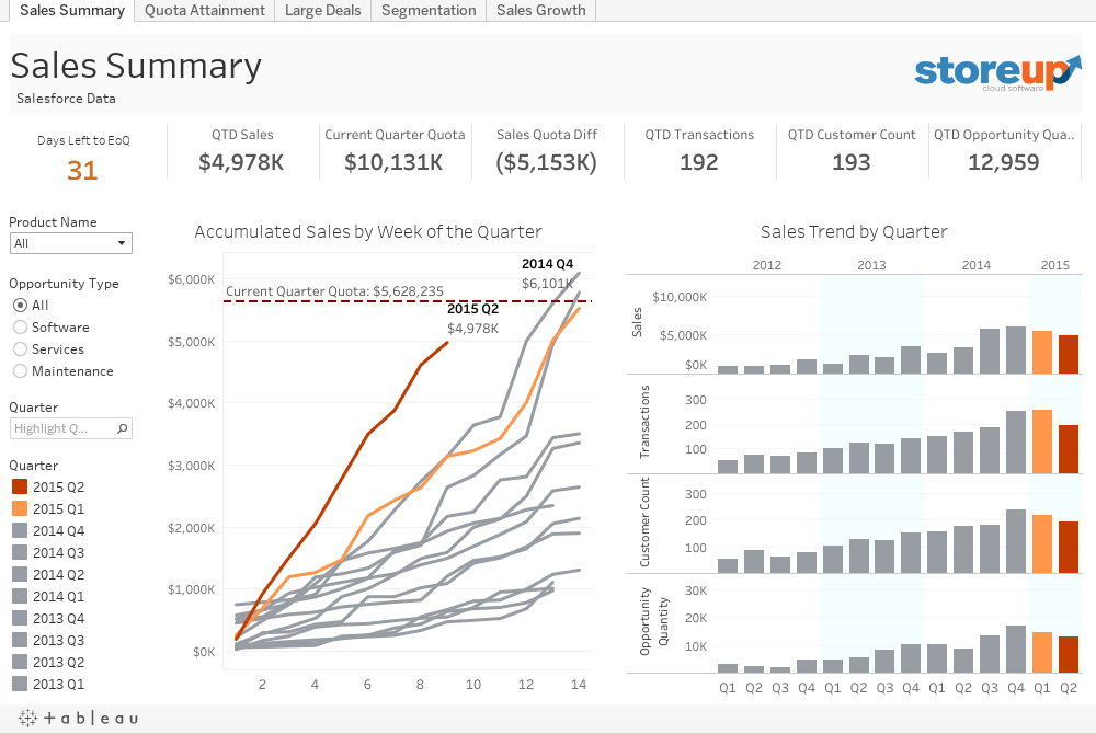 Monitor Sales Performance And Distance To Quota Tableau