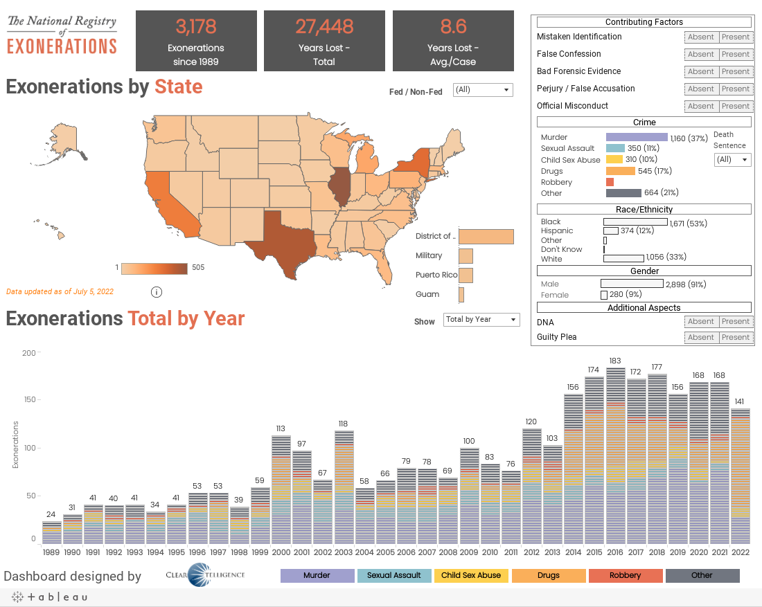 Exonerations Dashboard