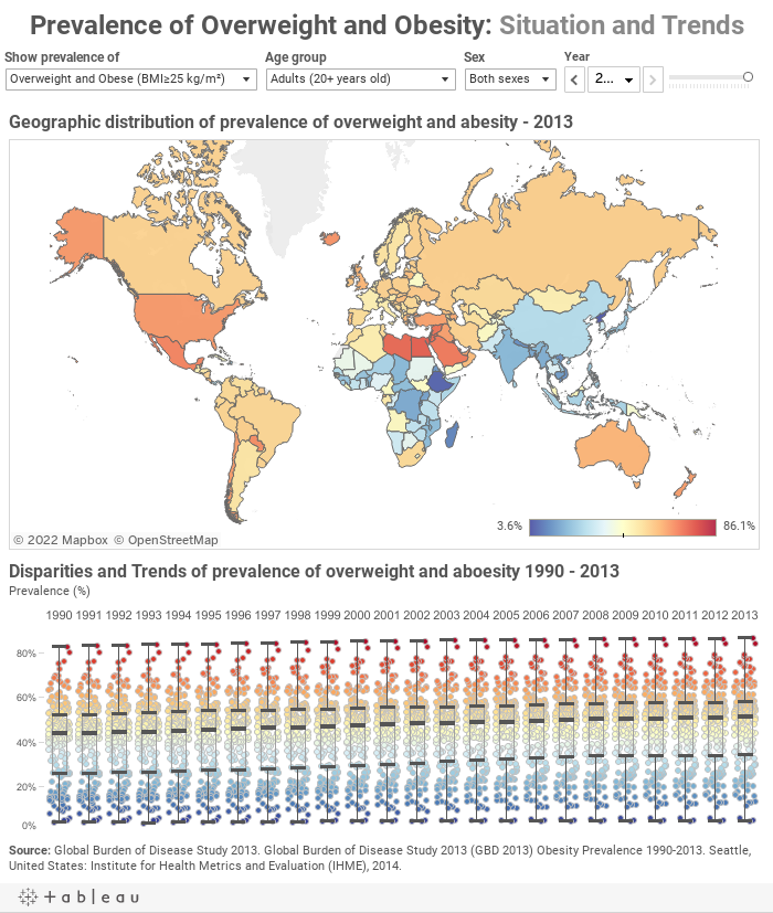 Prevalence of Overweight and Obesity: Situation and Trends