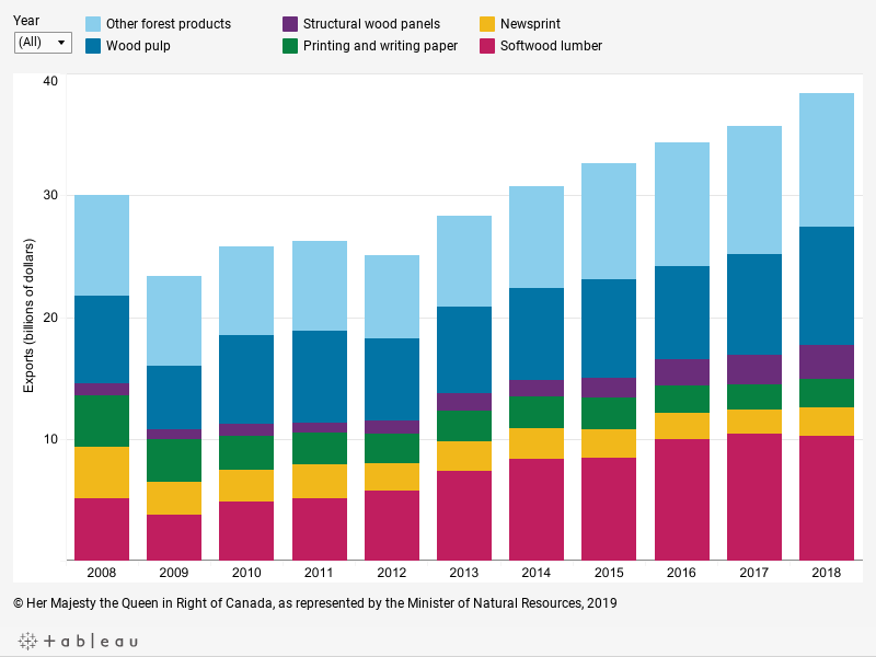 Graph displaying the value in billions of dollars of exports of: softwood lumber, newsprint, printing and writing paper, structural wood panels, wood pulp and other forest products as well as the total of all products for each year between 2008 and 2018, described below.