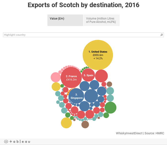 Exports of Scotch by destination, 2016