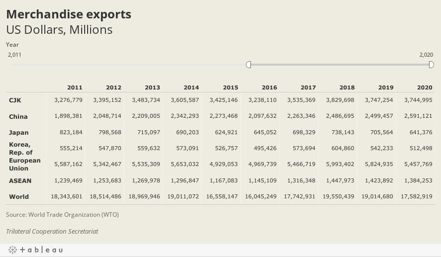 Export valueUS Dollars, Millions