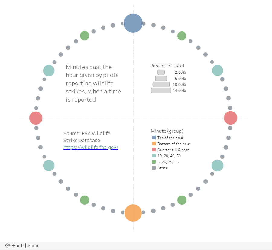 How To Make A Clock Chart In Tableau Dataremixed
