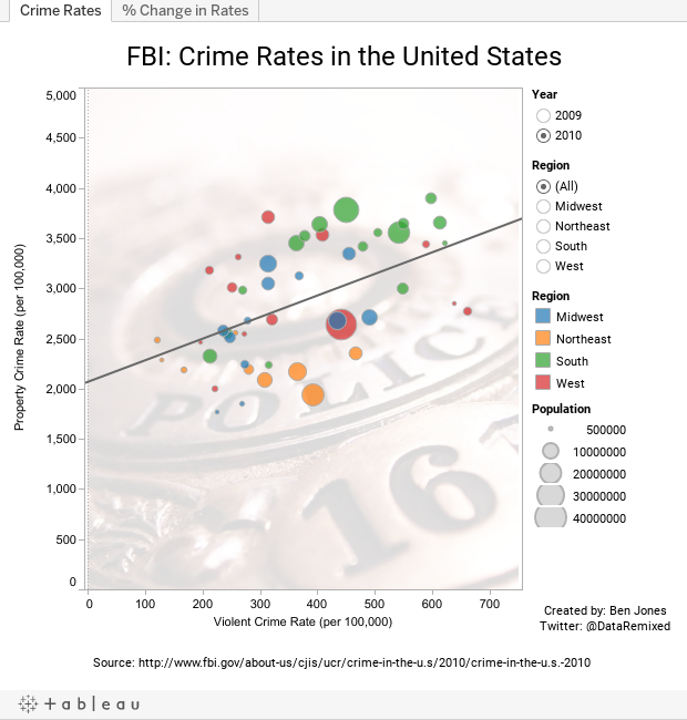FBI: Crime Rates in the United States