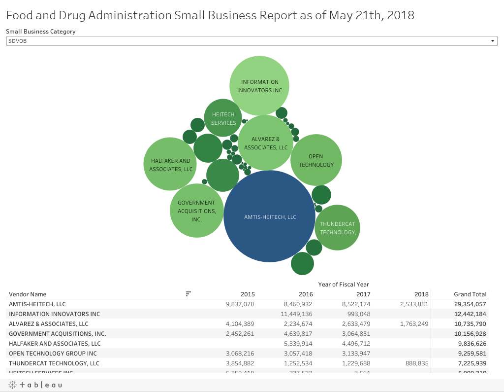 Food and Drug Administration Small Business Report as of May 21th, 2018