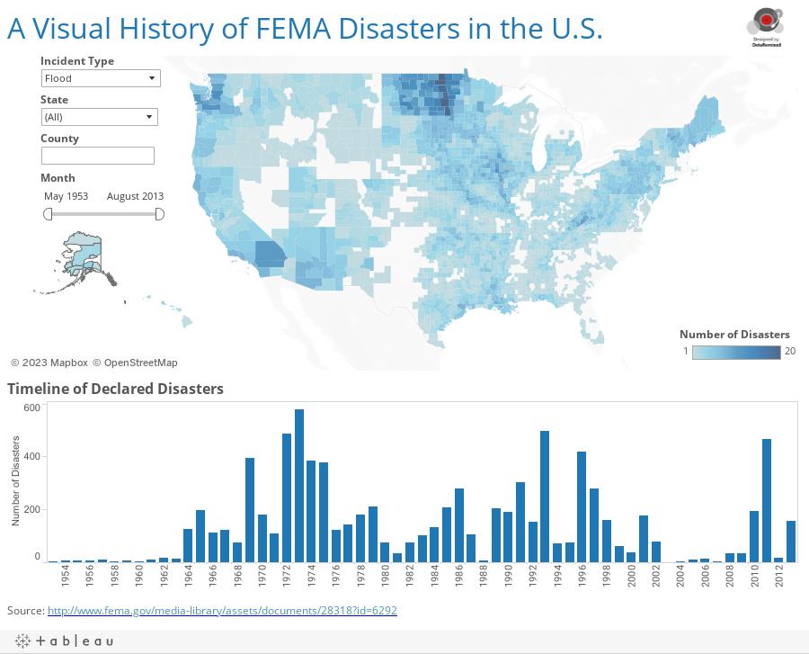 FEMA Disasters