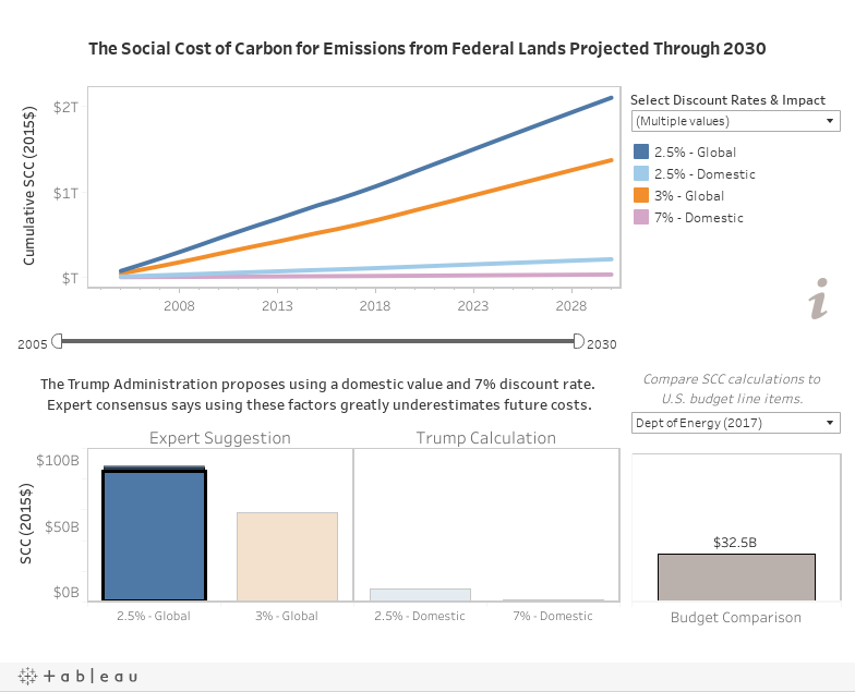 Federal Lands Emissions Accountability Tool - Social Cost of Carbon Projections