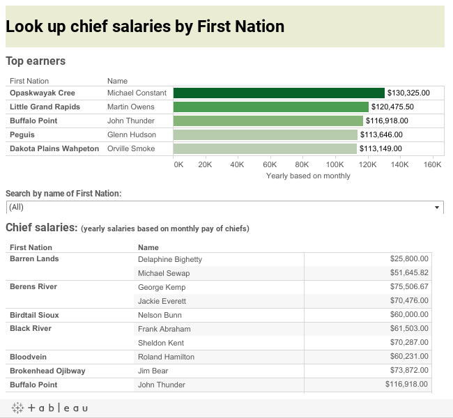 Look up chief salaries by First Nation