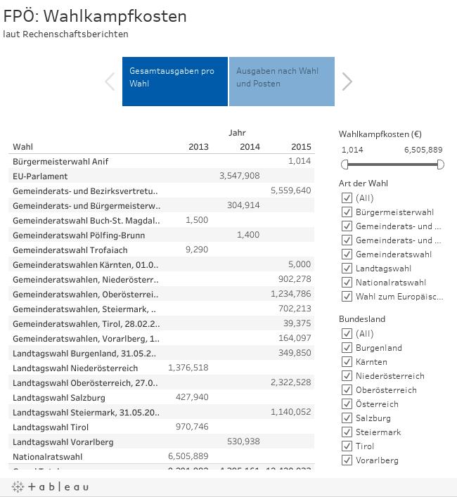 FPÖ: Wahlkampfkostenlaut Rechenschaftsberichten
