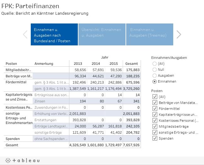 FPK: ParteifinanzenQuelle: Bericht an Kärntner Landesregierung