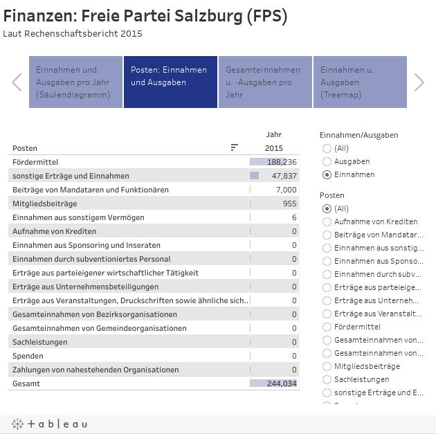 Finanzen: Freie Partei Salzburg (FPS)Laut Rechenschaftsbericht 2015