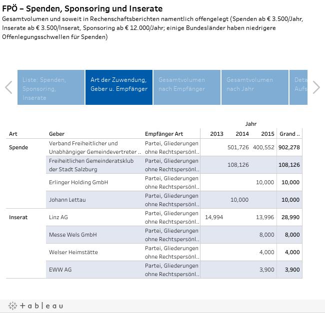 FPÖ – Spenden, Sponsoring und Inserate Gesamtvolumen und soweit in Rechenschaftsberichten namentlich offengelegt (Spenden ab € 3.500/Jahr, Inserate ab € 3.500/Inserat, Sponsoring ab € 12.000/Jahr; einige Bundesländer haben niedrigere Offenlegungsschwelle