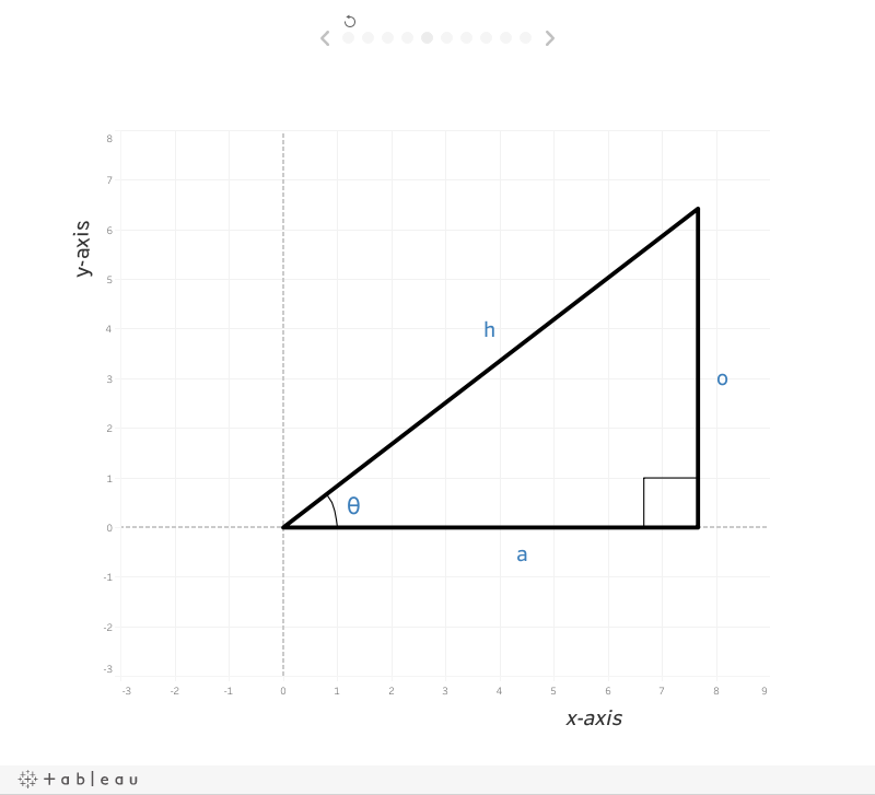 Trigonometry for Tableau