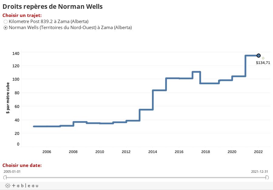 Droits repères de Norman Wells