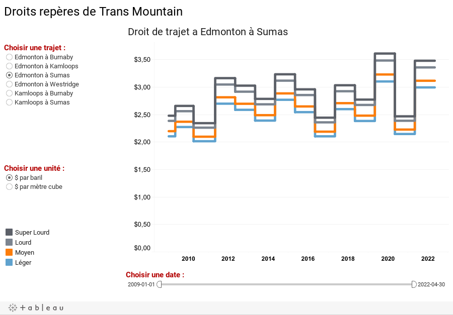 Droits repères de Trans Mountain