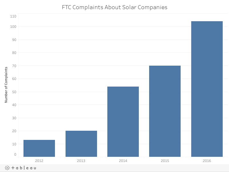 FTC Complaints About Solar Companies