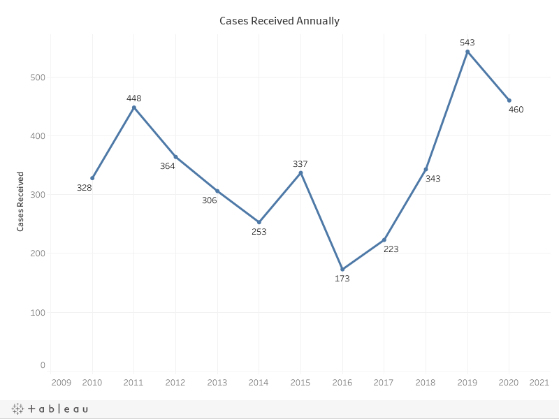 Cases Received Annual