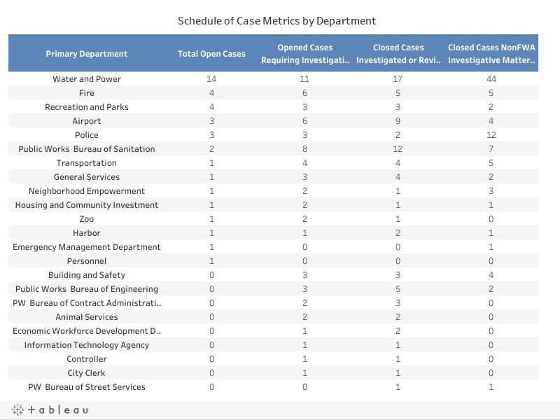 Cases by Department