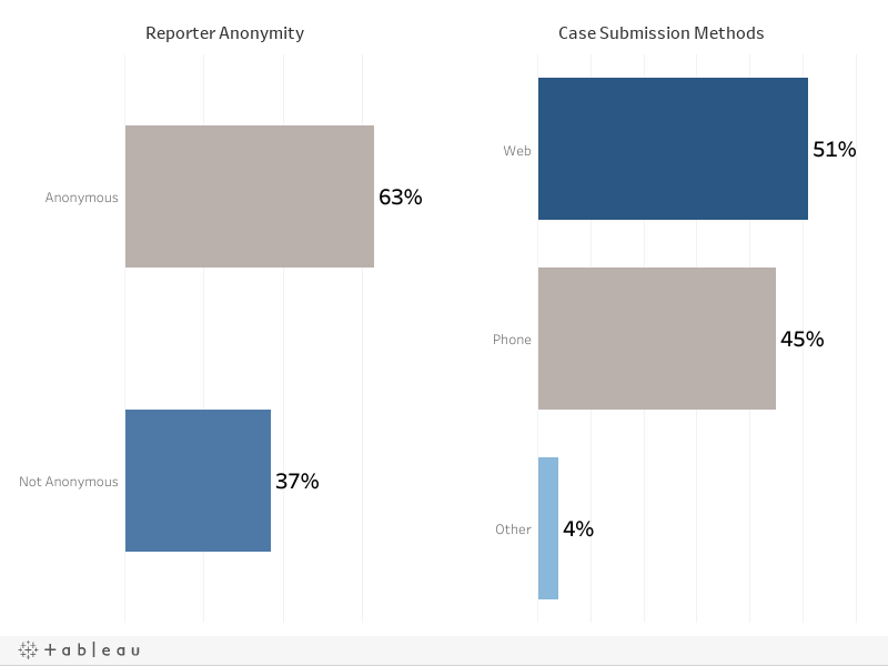 Reporter Anonymity and Submission Dashboard