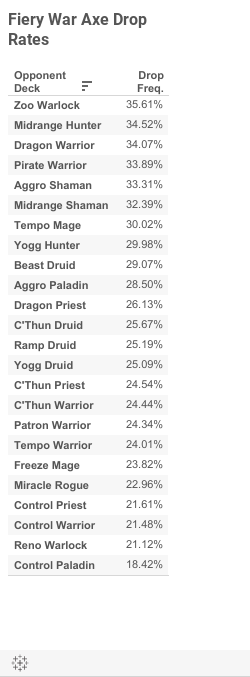 FWA Drop Rates