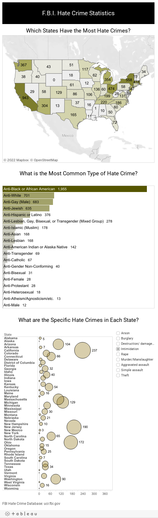 Hate Crime Dashboard