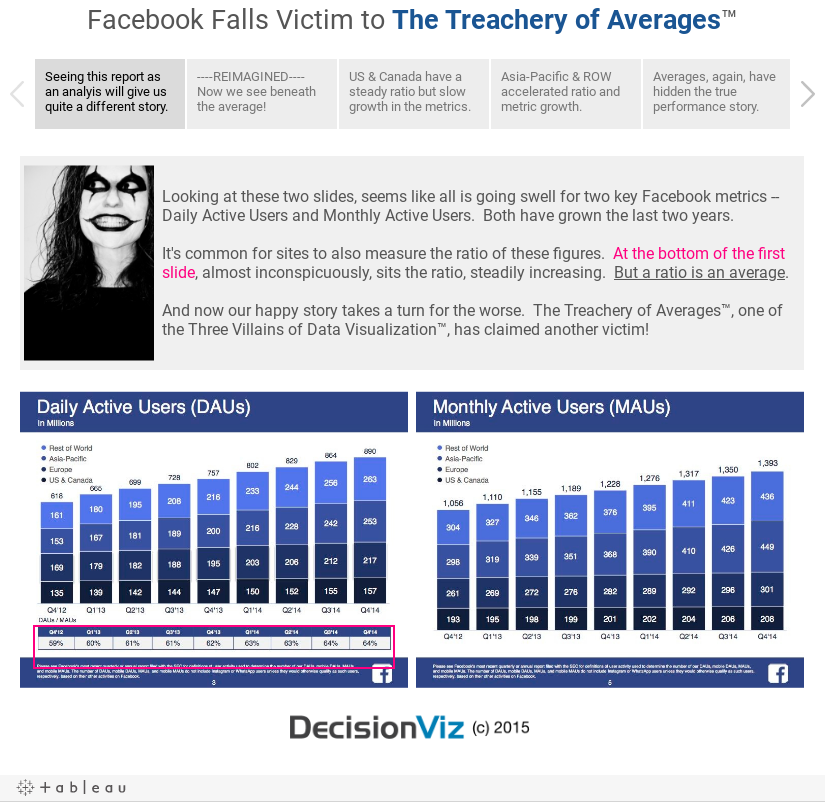 Facebook Falls Victim to The Treachery of Averages™