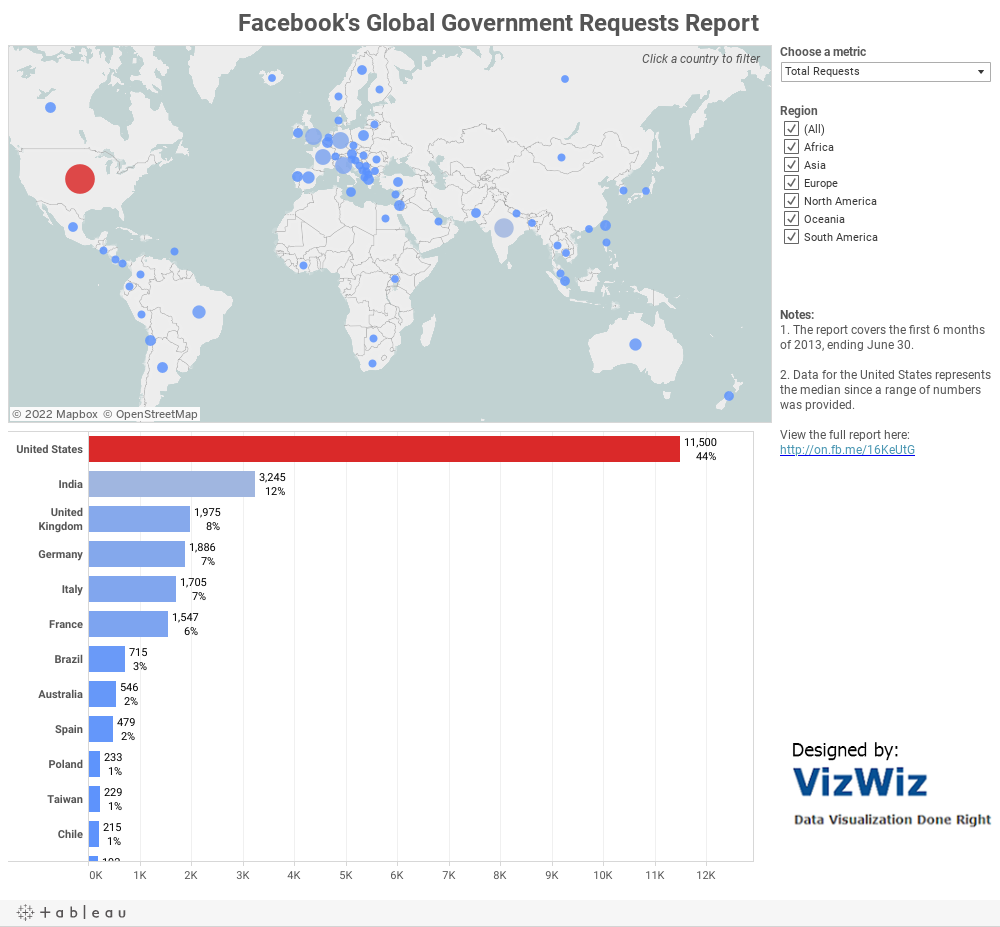Facebook's Global Government Requests Report