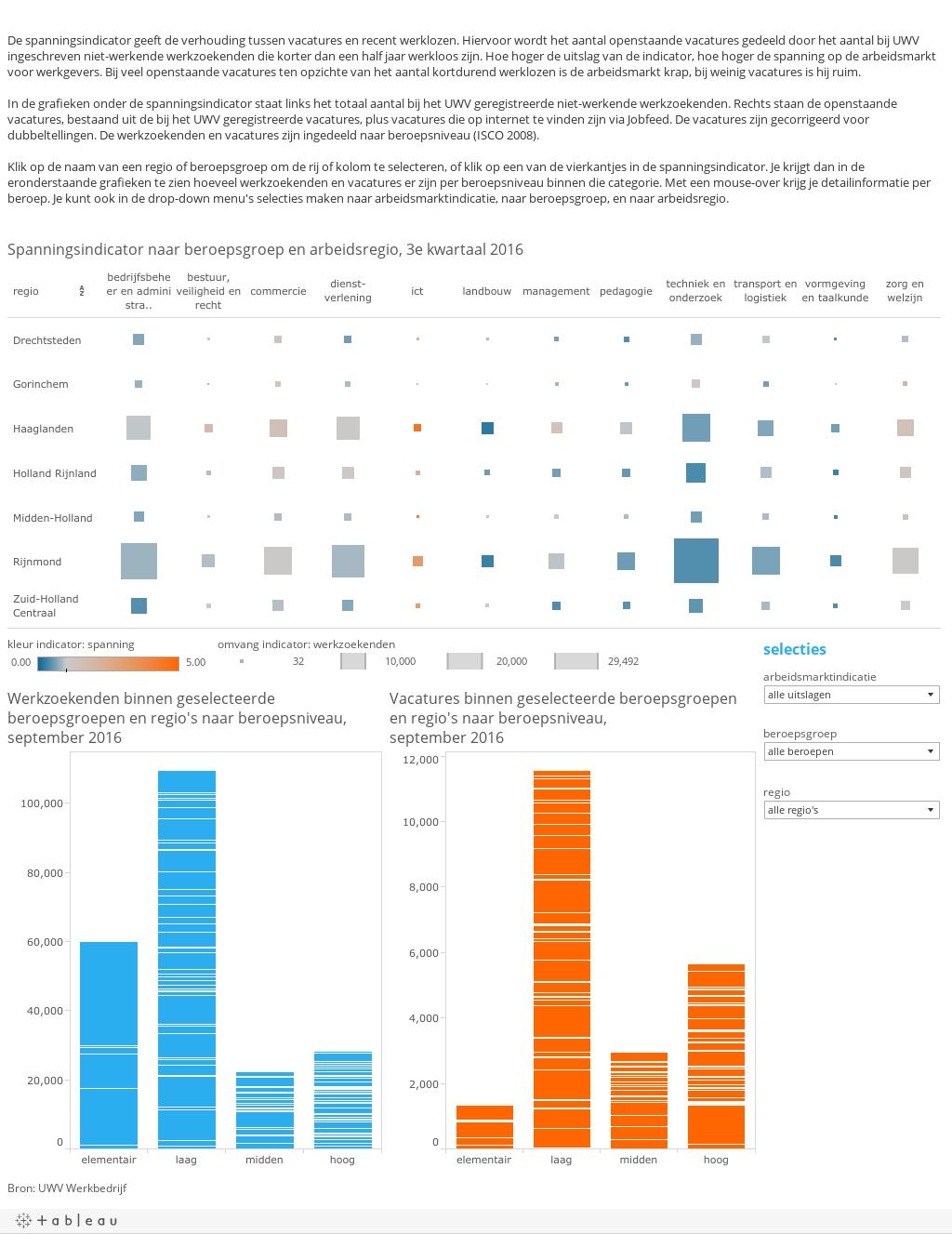 Factsheet spanningsindicator arbeidsmarkt