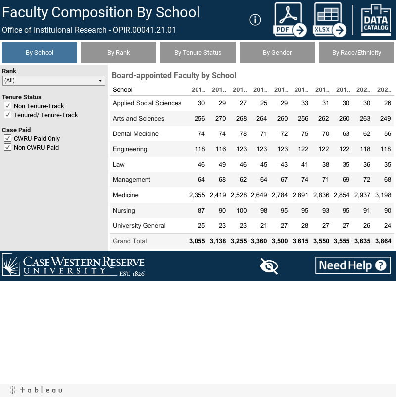 Faculty Composition By School
