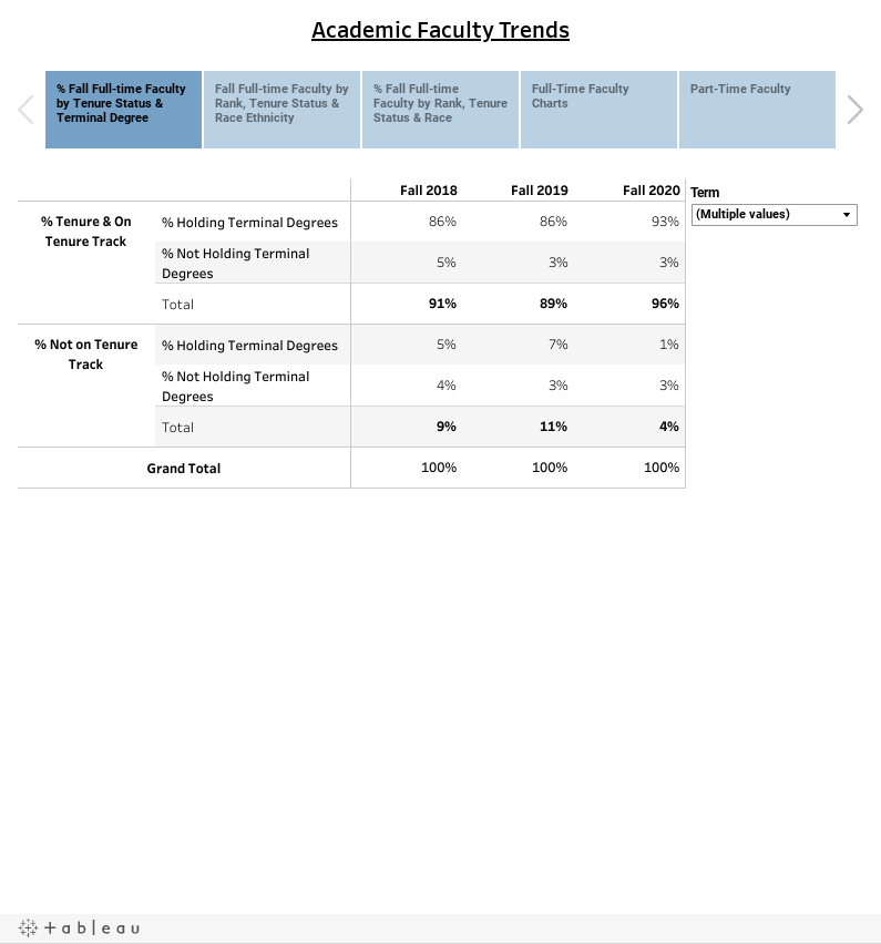 Academic Faculty Trends