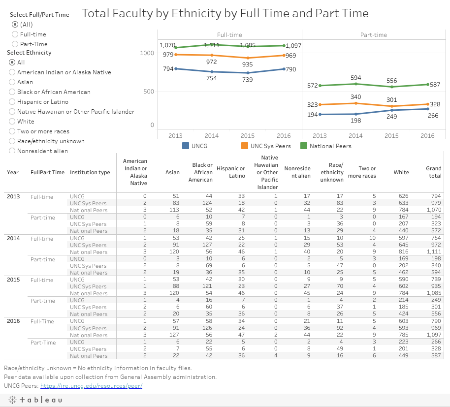 Total Faculty by Ethnicity by Full Time and Part Time