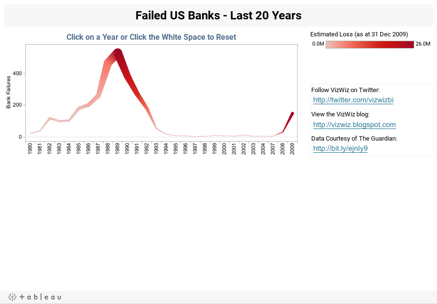 Failed US Banks - Last 20 Years
