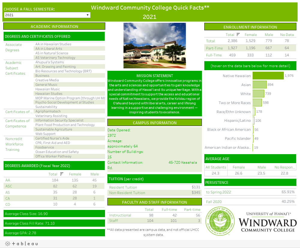 Windward Community College Quick Facts**