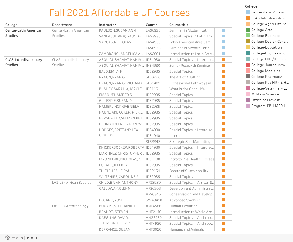 Fall 2021 Affordable UF Courses