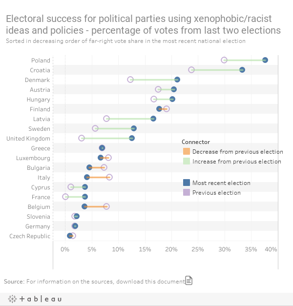 Electoral success for political parties using xenophobic/racist ideas and policies
