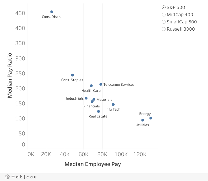EE Pay vs. Ratio