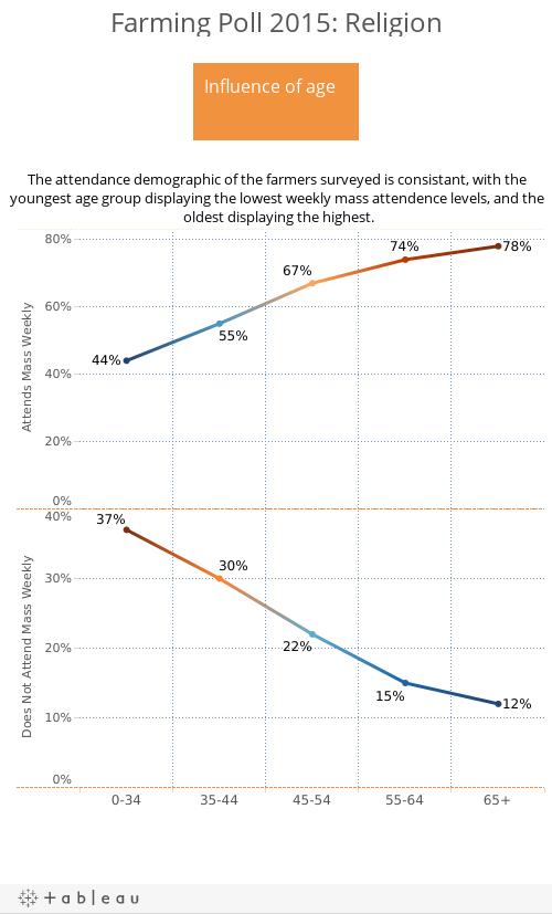 Farming Poll 2015: Religion