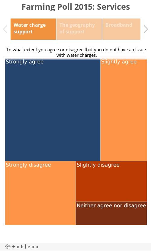 Farming Poll 2015: Services
