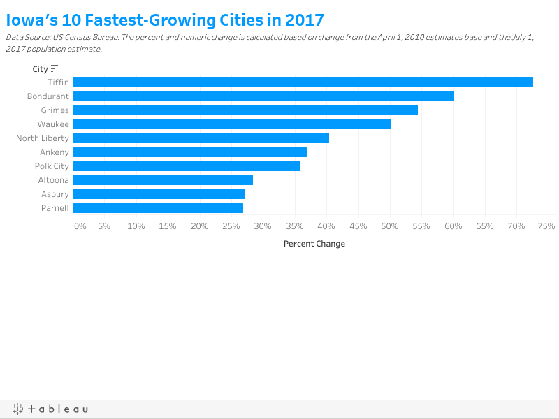 Iowa's 10 Fastest-Growing Cities in 2017Data Source: US Census Bureau. The percent and numeric change is calculated based on change from the July 1, 2010 estimates base and the July 1, 2017 population estimate.
