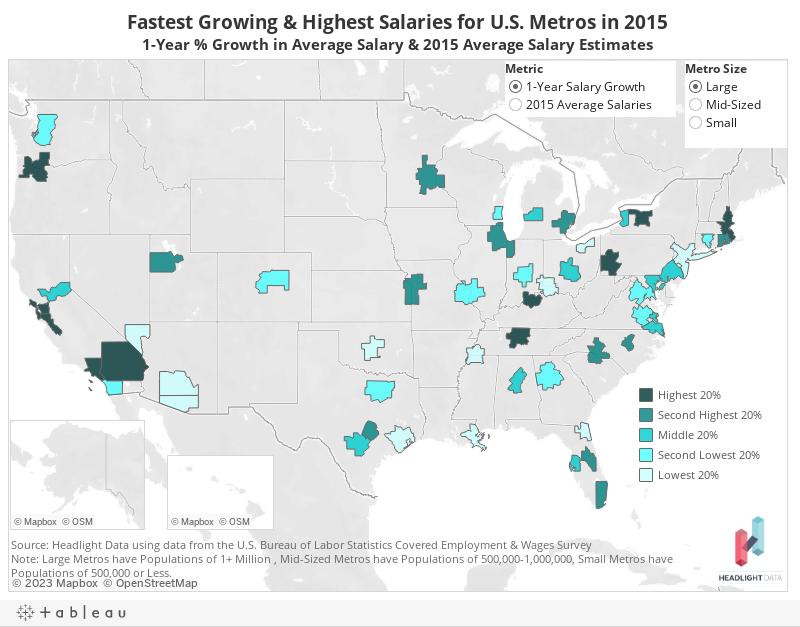 Fastest Growing & Highest Salaries for U.S. Metros in 2015
