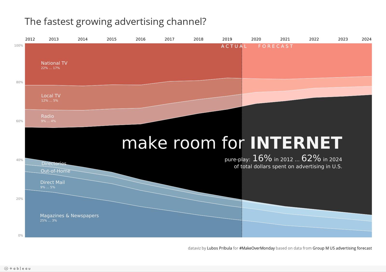 Wykres powierzchniowy - wzrost znaczenia Internetu w reklamie