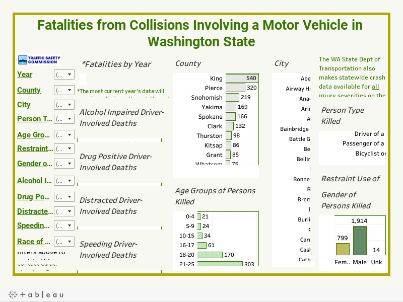 Fatalities from Collisions Involving a Motor Vehicle in Washington State