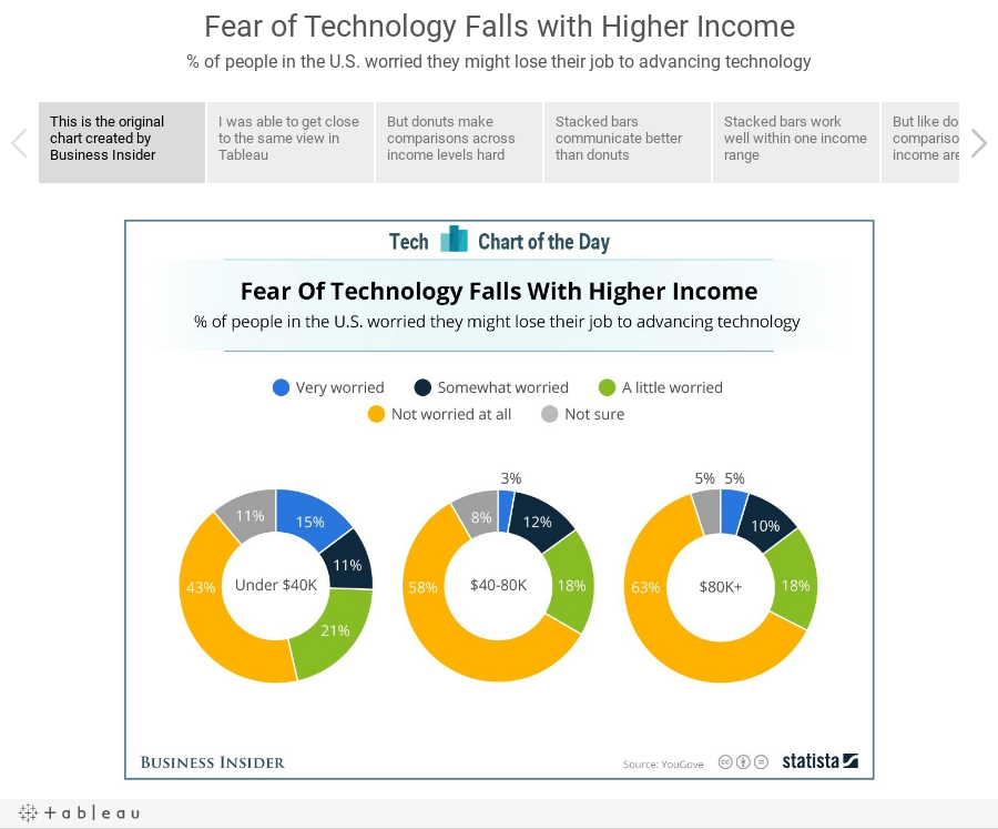 Fear of Technology Falls with Higher Income% of people in the U.S. worried they might lose their job to advancing technology